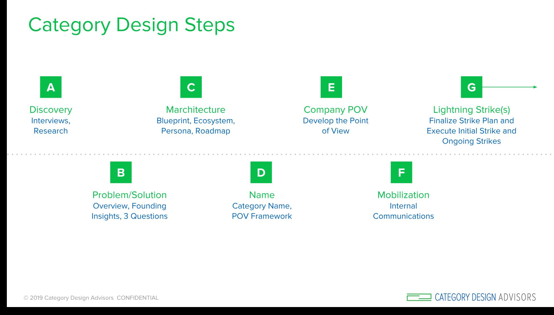 CDA_Steps